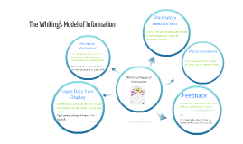 The Whiting's Model of Information