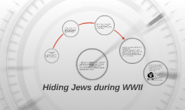 Copy of Hiding Jews during WWII