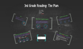 3rd Grade Reading: The Plan