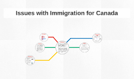 Issues with Immigration for Canada