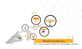 Decreto 1477 del 2014