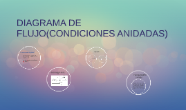 Copy of DIAGRAMA DE FLUJO(CONDICIONES ANIDADAS)