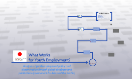 What Works for Youth Employment?