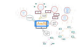 AUDIT Mindmap
