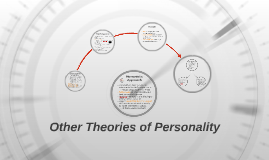 Chapter 10- Other Theories of Personality