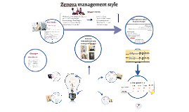 Copy of Zenova management style