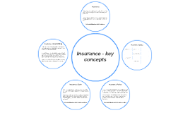 Insurance - key concepts