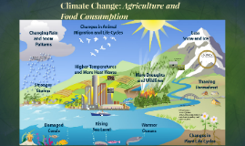 Climate Change: Agriculture and Food Consumption