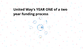 United Way's YEAR ONE of a two year funding process