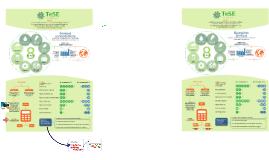TeSE - Tendencias em Serviços Ecossistêmicos