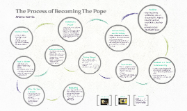 The Process of Becoming The Pope