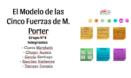 El Modelo de las Cinco Fuerzas de M. Porter