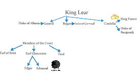 king lear family a medium Discussion questions family structures - one of the themes in king lear is family there are many different family structures within the play can you identify the.