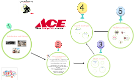 Copy of Ace Hardware Research Presentation