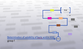 Determination of solubility of boric acid in H20
