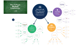 Copy of Ed Tech Market Map