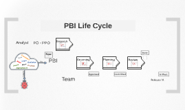 PBI Life Cyle