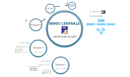 MOOC Centrale GESTION DE PROJET