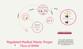 Copy of Regulated Medical Waste