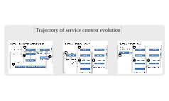 Trajectory of service context evolution