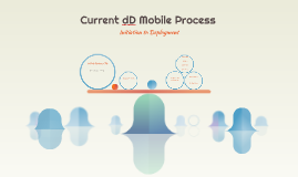 Current dD Mobile Process