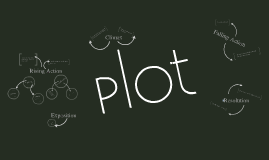 Copy of Plot