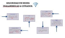 SEGURIDAD EN REDES INALAMBRICAS & CIFRADOS.