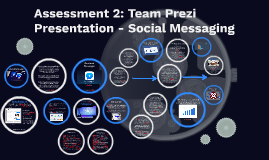 Assessment 2: Team Prezi Presentation - Social Messaging