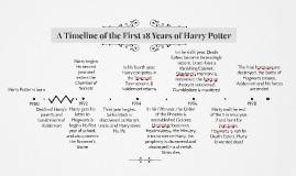 HP Timeline