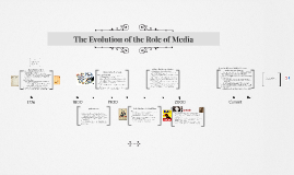 The Evolution of the Role of Media