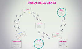 Copy of PASOS DE LA VENTA