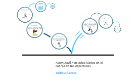 Copy of Copy of acidosis lactica Prezi