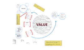 Copy of Determining Value