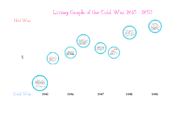 Cold War Tension Living Graph 1945-1950