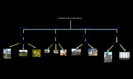 Història de les estructures.