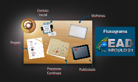 Fluxograma EAD Século 21