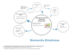 Bismarck's Bündnisse