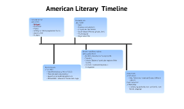 American Literary Time Periods
