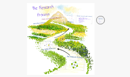 Copy of The Research Process and Database Searching