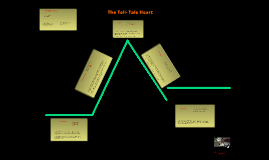 Copy of The Tell-Tale Heart Plot Diagram