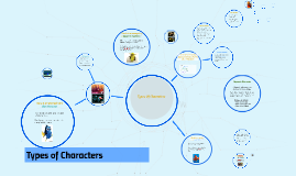 Copy of Types Of Characters