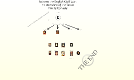 Intro to the English Civil War: An Overview of the Tudor Family Dynasty
