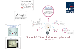Estructura BCEP, Teorías del desarrollo cognitivo y modelos