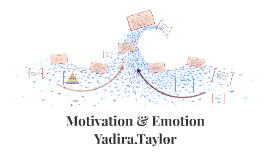 Copy of Motivation & Emotion