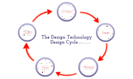 Copy of The Design Cycle