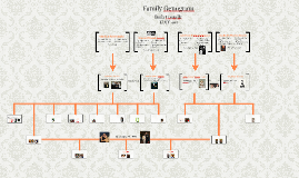 Copy of Family Genogram