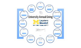 University Annual Giving