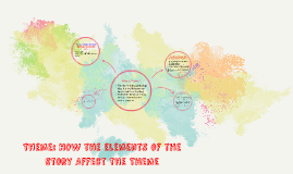 Copy of Theme: How the elements of the Story Affect the Theme