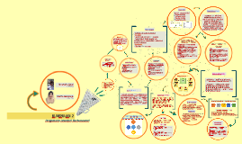 KUMPULAN 2 : Pengurusan Inventori Kontemporari
