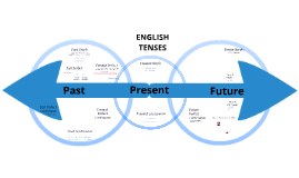 Copy of English Tenses